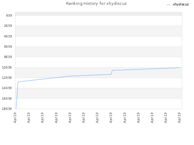 Ranking History for xhydiscuz