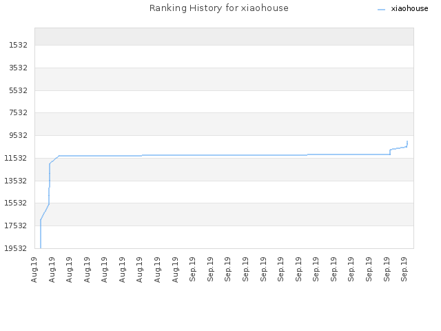 Ranking History for xiaohouse