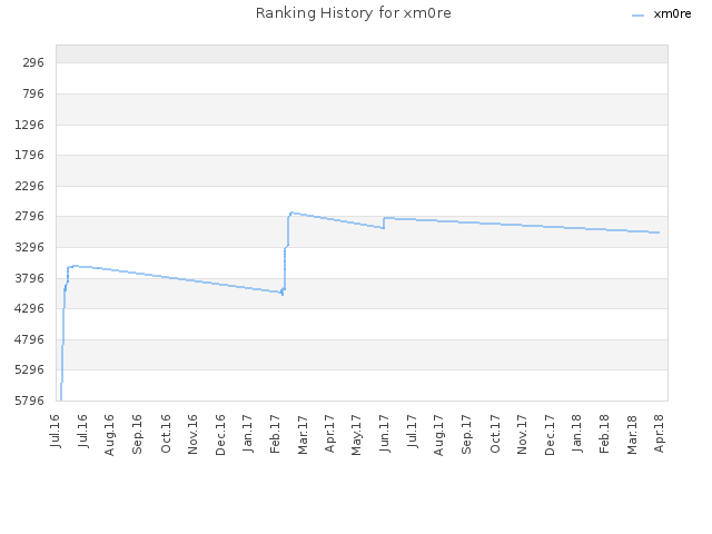 Ranking History for xm0re