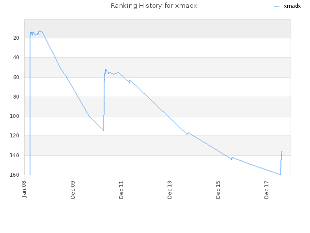 Ranking History for xmadx