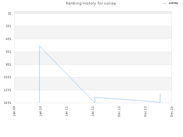 Ranking History for xonea