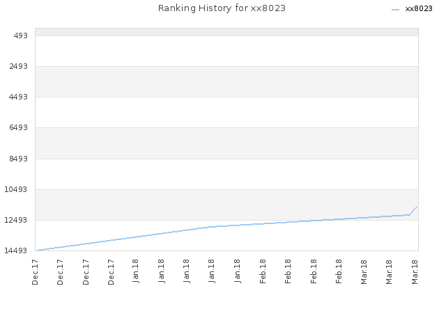Ranking History for xx8023