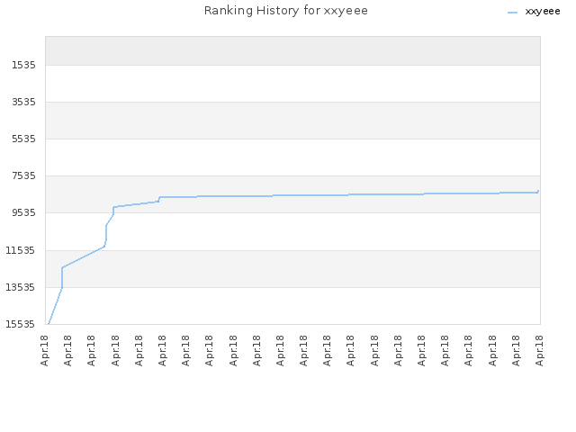 Ranking History for xxyeee