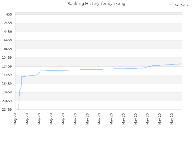 Ranking History for xyhkong