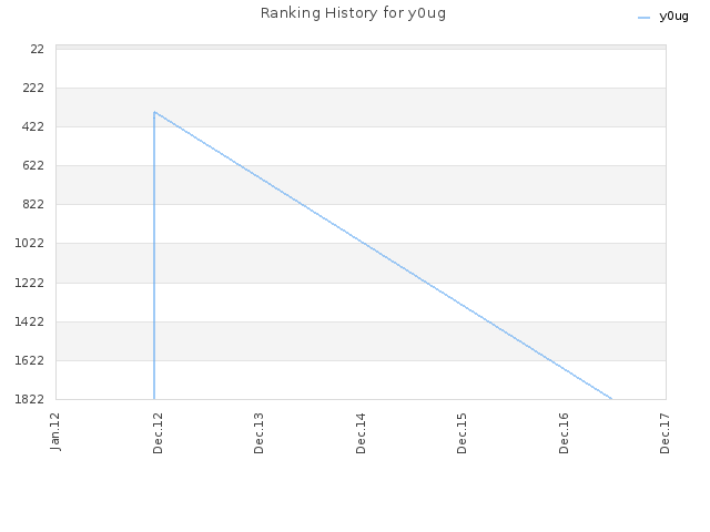 Ranking History for y0ug