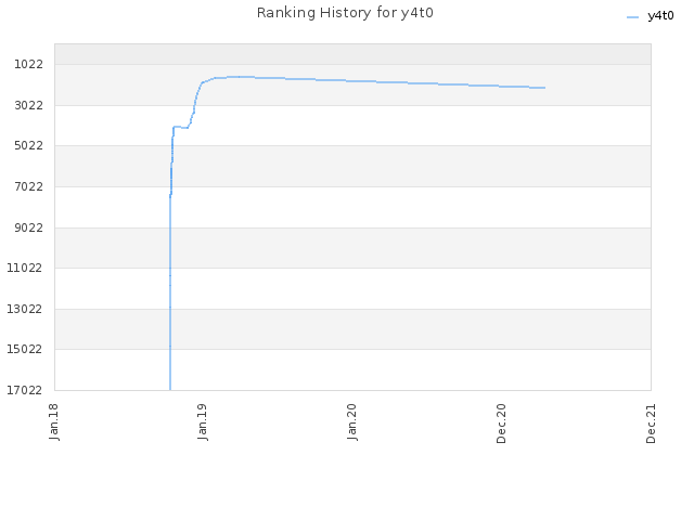Ranking History for y4t0