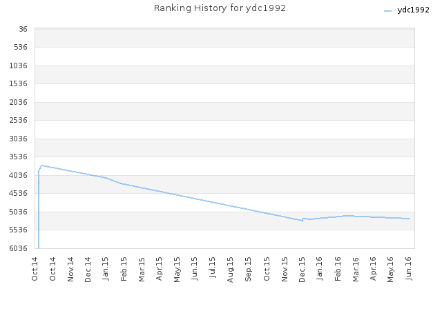 Ranking History for ydc1992