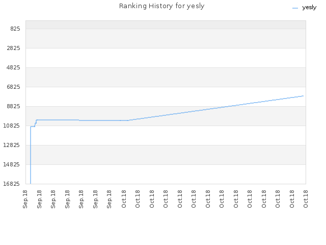 Ranking History for yesly