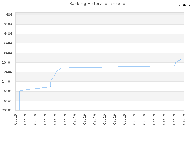 Ranking History for yhsphd