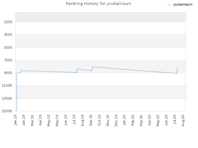Ranking History for yiukamsum