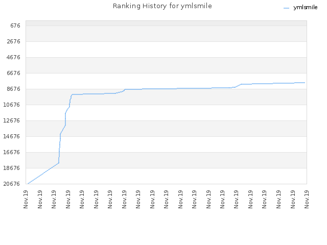 Ranking History for ymlsmile