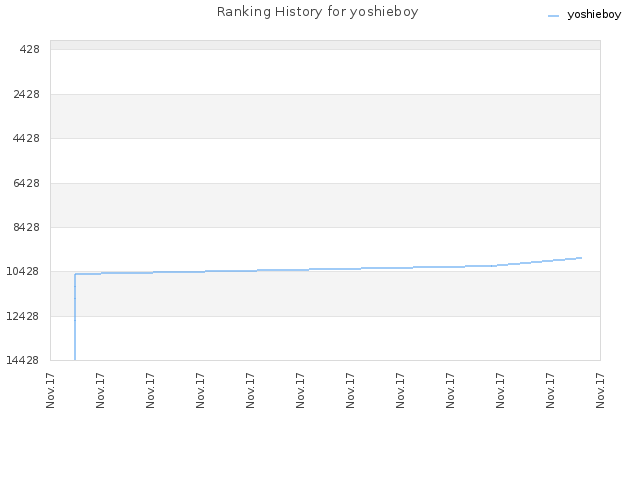 Ranking History for yoshieboy