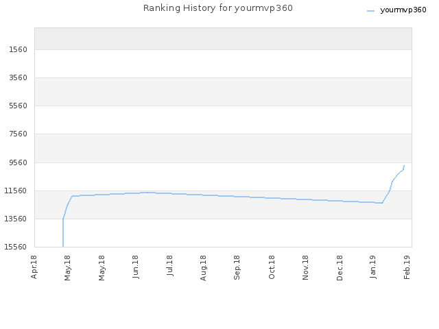 Ranking History for yourmvp360
