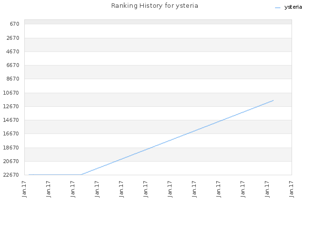 Ranking History for ysteria