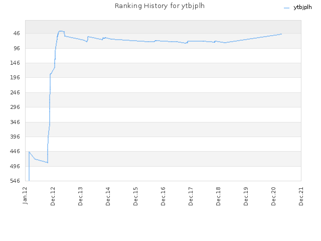 Ranking History for ytbjplh