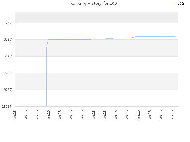 Ranking History for z00r