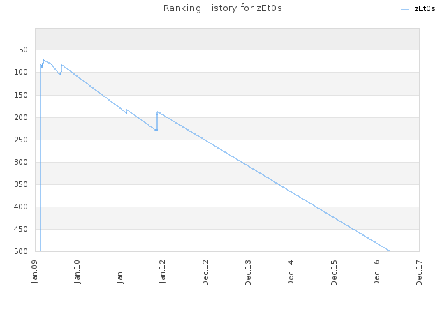 Ranking History for zEt0s