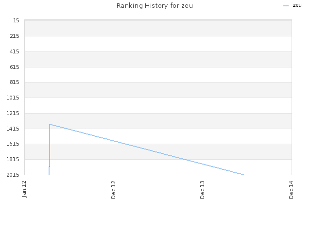 Ranking History for zeu