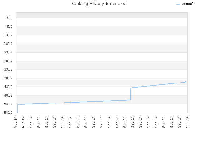 Ranking History for zeuxx1