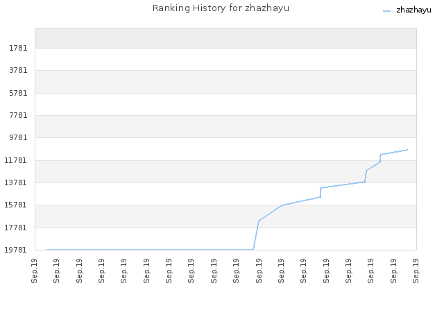 Ranking History for zhazhayu