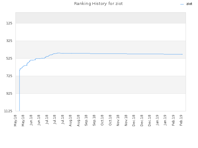 Ranking History for ziot