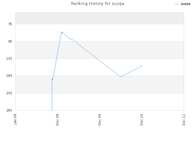 Ranking History for zuzqa