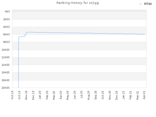 Ranking History for zz2gg