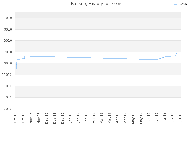 Ranking History for zzkw