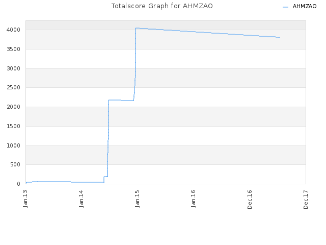 Totalscore Graph for AHMZAO