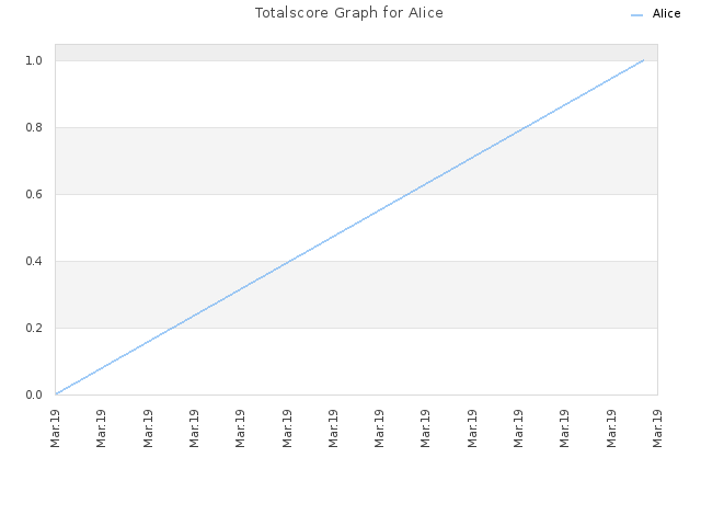 Totalscore Graph for AIice
