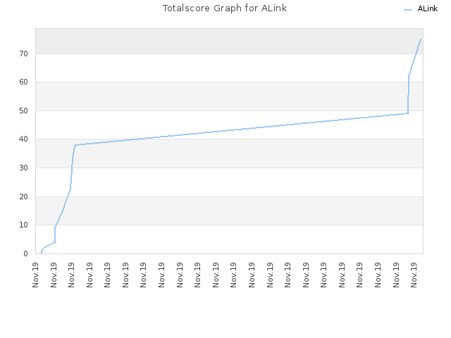 Totalscore Graph for ALink