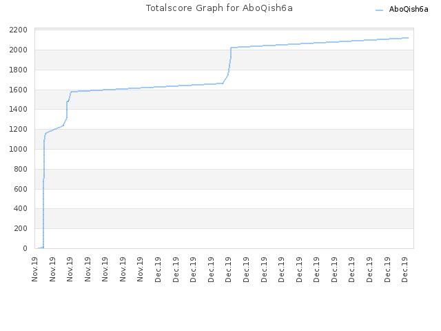 Totalscore Graph for AboQish6a