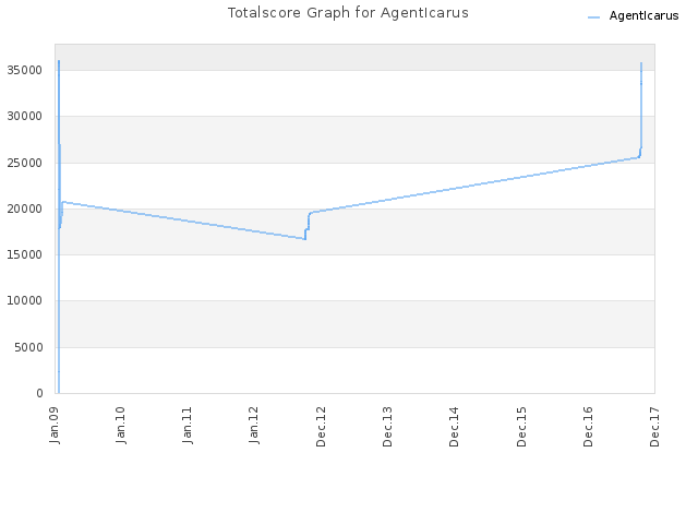 Totalscore Graph for AgentIcarus