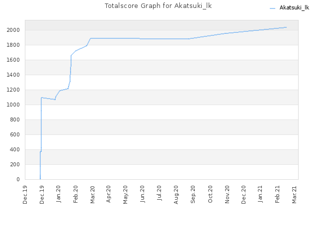 Totalscore Graph for Akatsuki_lk