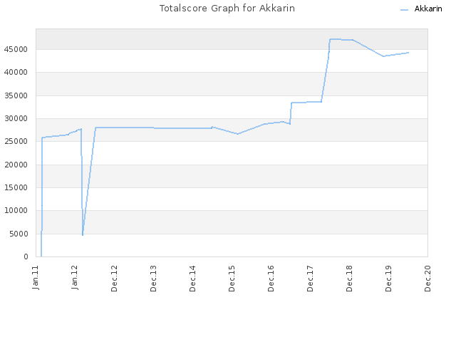 Totalscore Graph for Akkarin