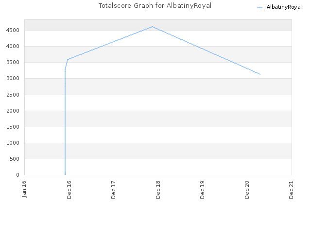Totalscore Graph for AlbatinyRoyal