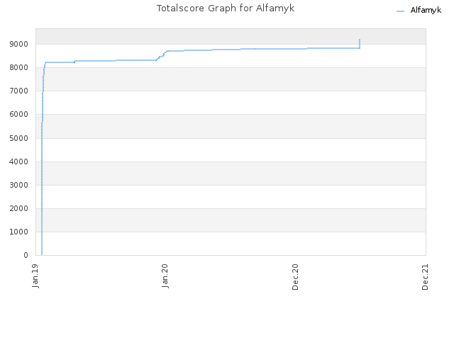 Totalscore Graph for Alfamyk