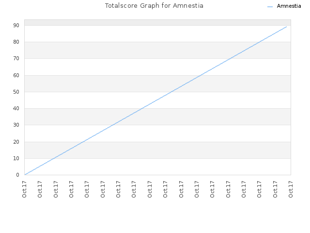 Totalscore Graph for Amnestia