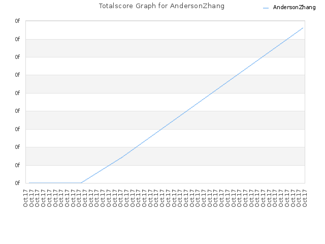 Totalscore Graph for AndersonZhang