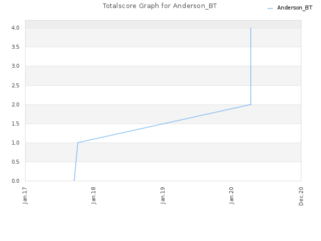 Totalscore Graph for Anderson_BT