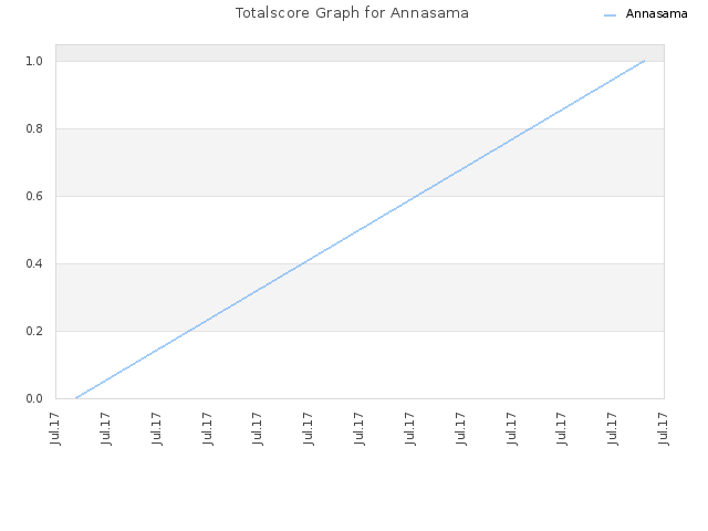 Totalscore Graph for Annasama