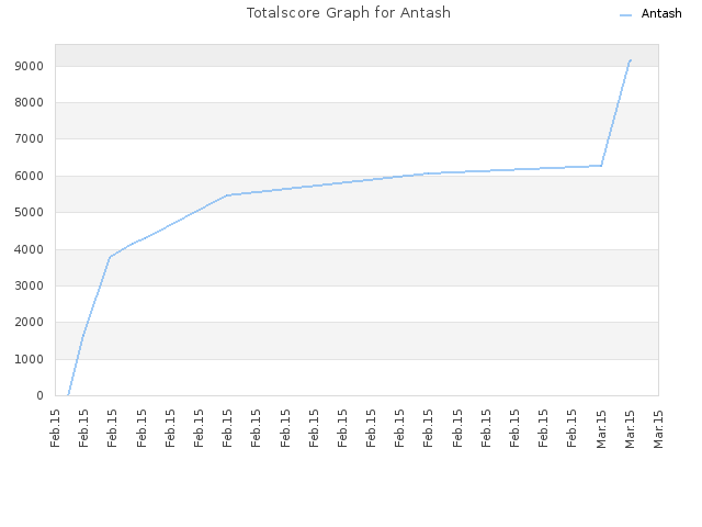 Totalscore Graph for Antash