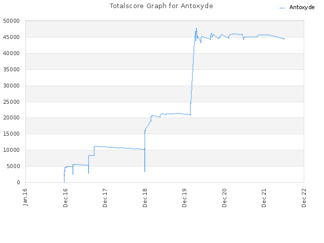 Totalscore Graph for Antoxyde