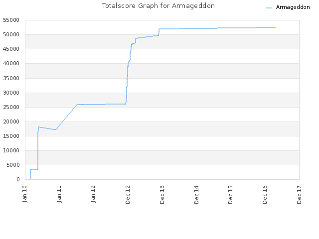 Totalscore Graph for Armageddon