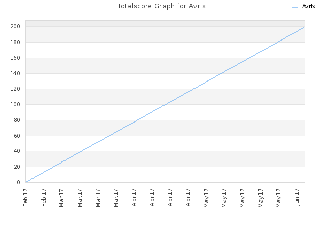 Totalscore Graph for Avrix