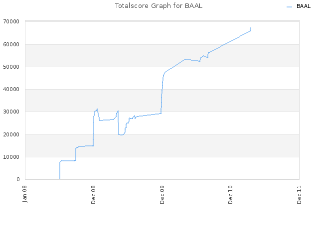 Totalscore Graph for BAAL