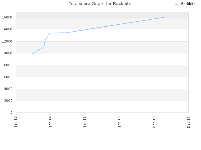Totalscore Graph for Backbite