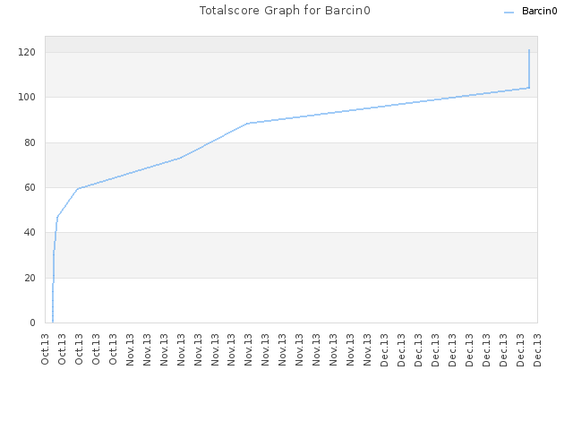Totalscore Graph for Barcin0