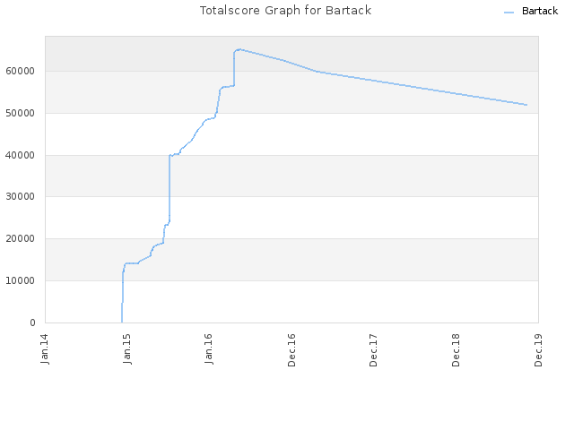 Totalscore Graph for Bartack