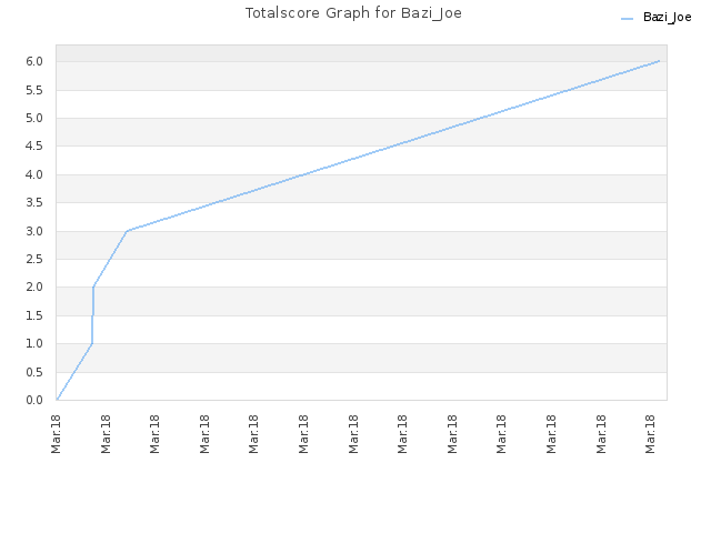 Totalscore Graph for Bazi_Joe